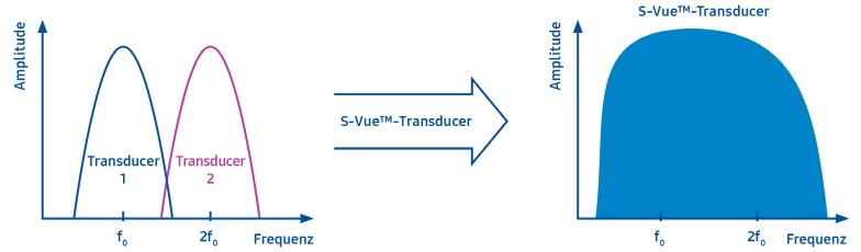 S Vue Sondentechnologie II