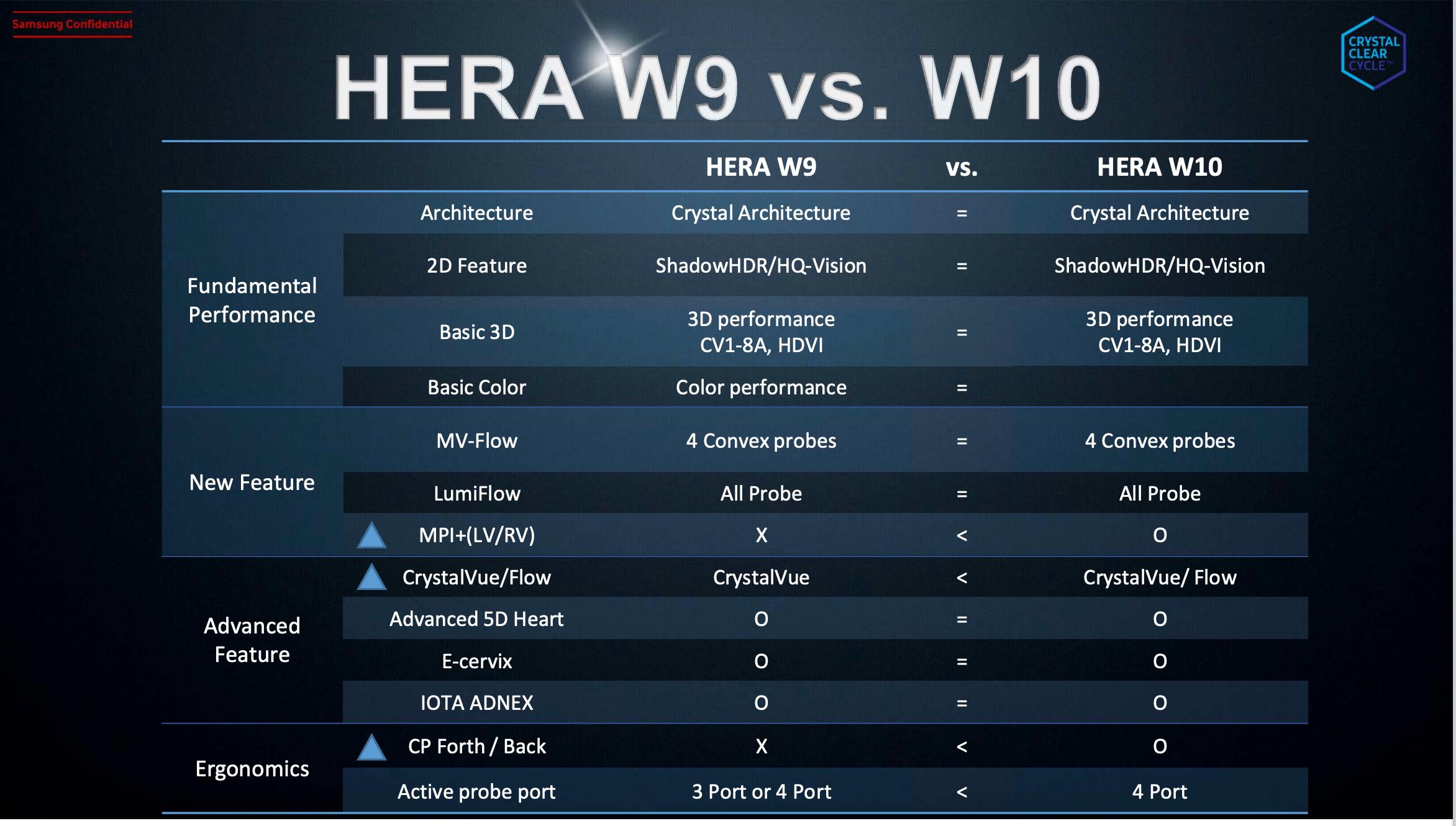 Hier sehen Sie einen Vergleich der beiden Hera W Modelle